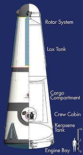 Celkové schéma rakety Roton