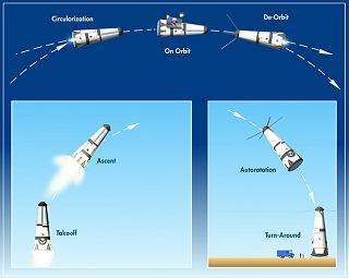 Trajektorie letu rakety Roton
