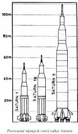 Porovnání různých verzí raket Saturn (Saturn 1, Saturn 1B, Saturn 5)