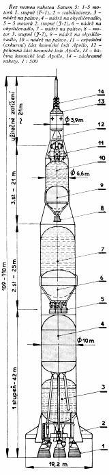 Řez nosnou raketou Saturn 5 (1 : 500)