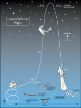 Profil letu SpaceShipOne