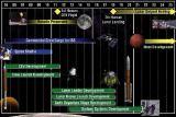 Časový harmonogram návratu na Měsíc podle ESAS