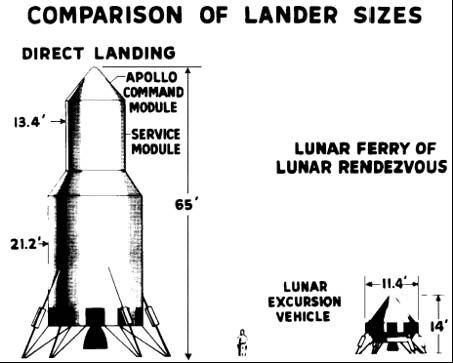 Porovnanie pristávajúcej lode pri priamom lete (alebo EOR) a LOR