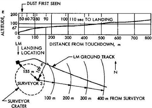 Výškový profil zostupu Apolla 12