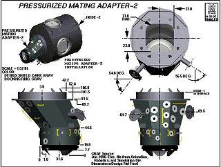 Modul PMA-2