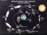 Schéma letu Sojuz-Apollo