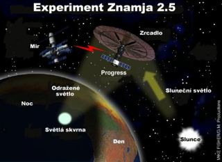 Schéma experimentu Znamja 2.5