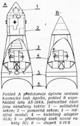 Pohled A představuje úplnou sestavu kosmické lodi Apollo, pohled B uspořádání letu AS-204A. Jednotlivé části jsou označeny takto: 1 — velitelská sekce; 2 — pomocná sekce; 3 — měsíční modul; 4 — kuželový adaptér SLA; 5 — přístrojový úsek nosné rakety IU; 6 — stupeň S-IVB