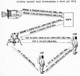 Schéma spojení mezi kosmonauty a Zemí při EVA