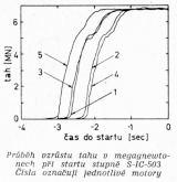 Průběh vzrůstu tahu v megagnewtonech při startu stupně S-IC-503. Čísla označují jednotlivé motory