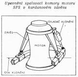 Upevnění spalovací komory motoru SPS v kardanovém závěsu