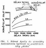 """Obr. 1. Návrat Apolla do atmosféry nadzvukovou rychlostí za použití techniky """"skoku"""""""