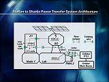 Schéma systému SSPTS pro napájení raketoplánu z ISS