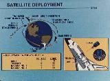 Schéma vypuštění družice z raketoplánu