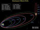 Plán letu sondy Chandrayaan-1