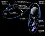 Trajektorie letu sondy KAGUYA