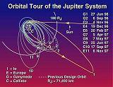 Schéma základní části mise sondy Galileo