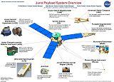 Kresba vědeckého vybavení sondy Juno