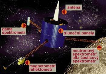Přístroje na sondě