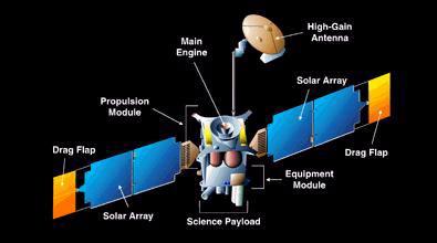 Popis konstrukce sondy MGS