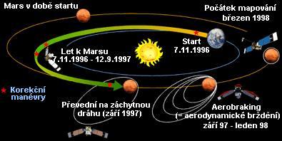 Schéma letu sondy MGS