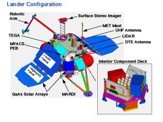 Konfigurace sondy MPL
