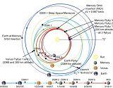 Trajektorie letu sondy MESSENGER