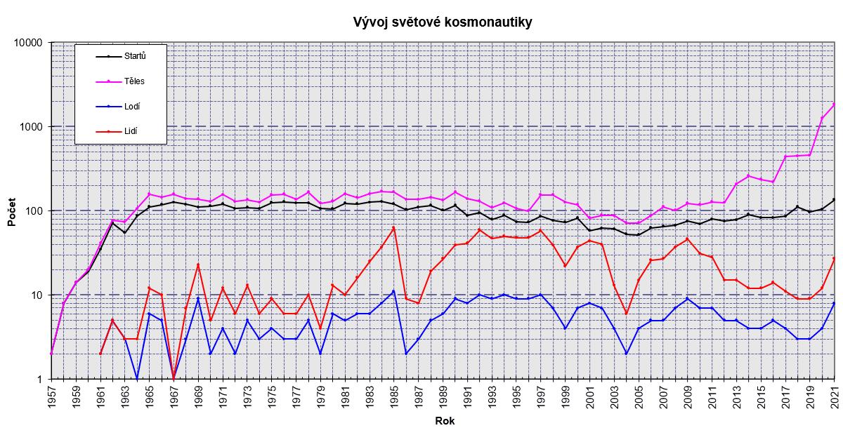 Statistika světové kosmonautiky (graf)