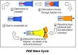 Schéma pulzního detonačního raketového motoru