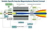 Schéma magnetoplasmového motoru VASIMR